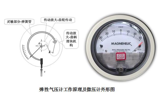 弹性气压计工作原理及微压计外形图