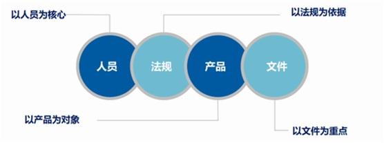 计算机化系统验证(CSV)服务2
