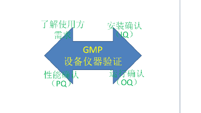 GMP设备仪器验证4大步骤